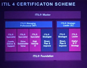 ITIL 4 certification scheme